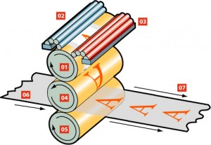 Impresión de litografía offset